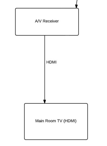 Step 2: Plug HDMI into receiver then out to TV