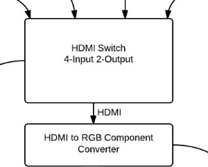 Step 3: HDMI Switch Output 2 to Component Converter