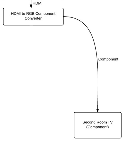 Step 4: Connect long component cable to Second Room TV