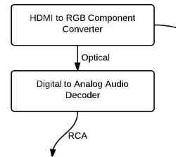 Step 5: Connect optical out from converter to audio decoder